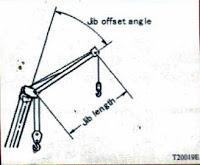 Jib Length