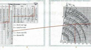 ตัวอย่างการอ่านตารางน้ำหนัก รถเครน Tadano รุ่น TR250M-5